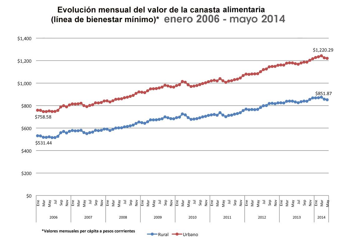 Valor de la canasta alimentaria mayo 2014