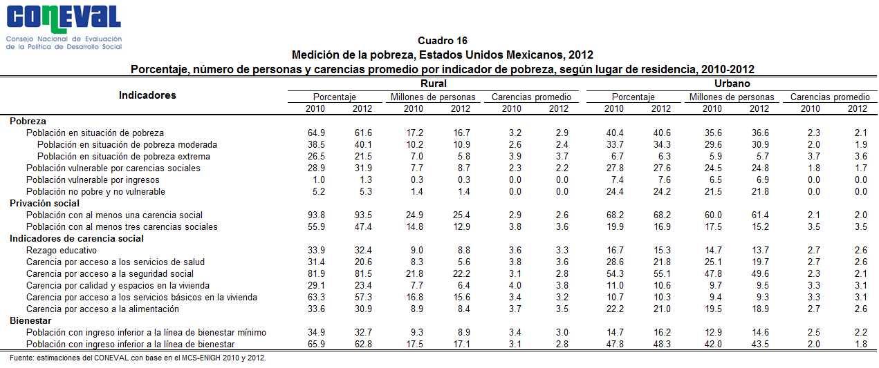 Medición de la Pobreza México 2012