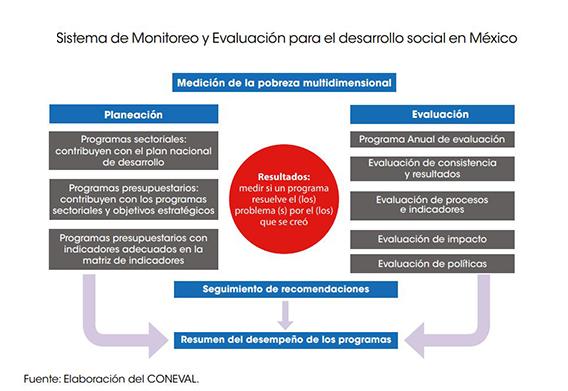 sistema-de-monitoreo-y-evaluacion-para-el-desarrollo-social-en-Mexico